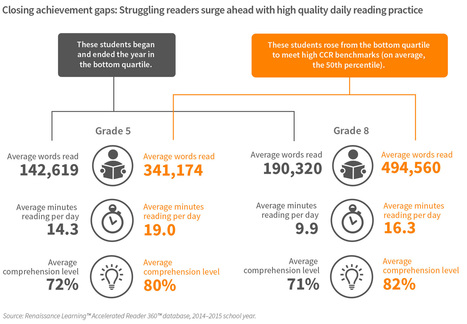 Learnalytics | What Kids Are Reading | Literacy in the News (but not CCSS) | Scoop.it