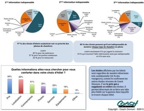 Coach Omnium scrute les attentes et comportements clients sur le web - HR-Infos | Nouvelles technologies, Hotellerie, Web | Scoop.it