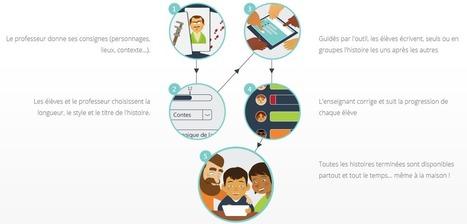 Peetch, une plateforme numérique pour écrire des histoires à plusieurs mains   Les tice dans l'éducation   Scoop.it