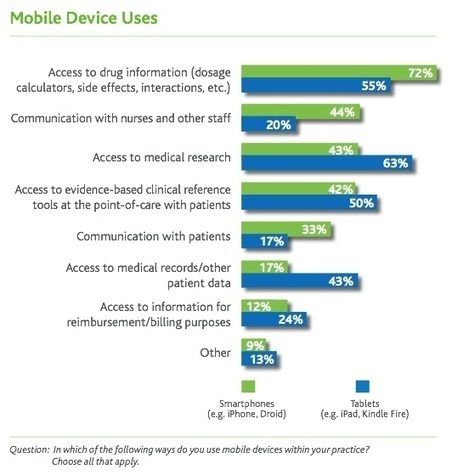 Physicians use their smartphones for drug info | | medical mobile app | Scoop.it