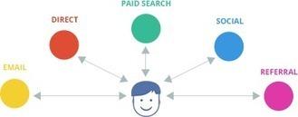 Google Analytics provides very insightful report about customer journey   Google Analytics and Web Analytics   Scoop.it