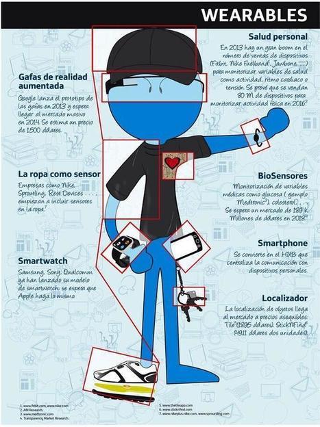 La tecnología wearable que nos espera #infografia #infographic #tech | Seo, Social Media Marketing | Scoop.it