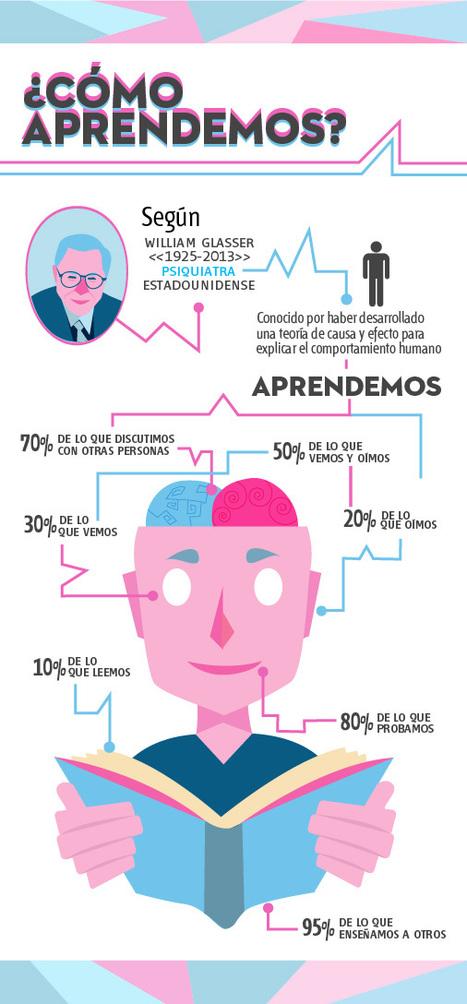 #INFOGRAFÍA: ¿Cómo aprendemos?   Sexenio   GermaneS   Scoop.it