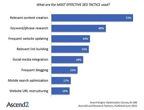 Marketers' Favorite SEO Tactics and Metrics | Marketing, écosystème en mode numérique | Scoop.it