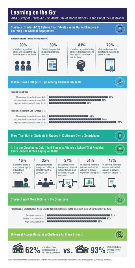 How Are Students Using Mobile Devices? (Infographic) | Atomic Learning Blogs | Leadership for Mobile Learning | Scoop.it