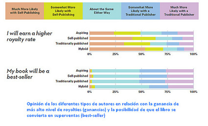 Expectativas de los autores en la edición tradicional y la auto-publicación | Las Tics y las ciencias de la informacion | Scoop.it