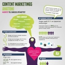 The Anatomy of Content Marketing | Visual.ly | The Future of Content | Scoop.it