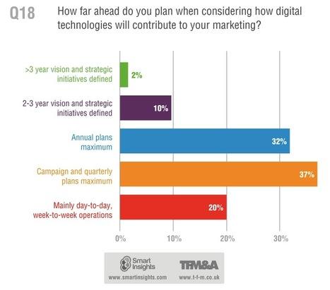 Strategic planning for digital marketing - Smart Insights | #TheMarketingTechAlert | The Marketing Wall | Scoop.it
