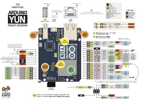Arduino YÚN Pinout | Open Hardware | Scoop.it