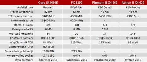 Jaki czterordzeniowy procesor wybrać? Intel Core i5 czy AMD FX? | PurePC.pl | Sprzęt komputerowy | Scoop.it