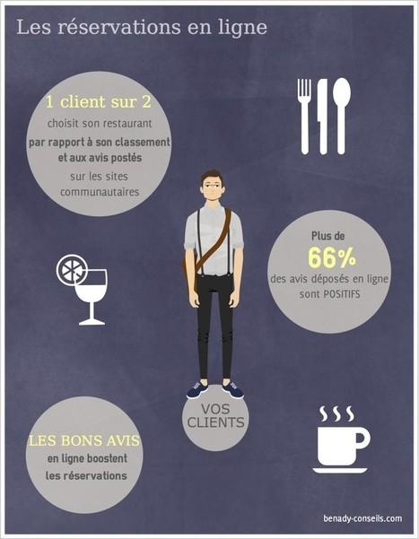 Vos Besoins - Benady Conseils   Gastronomie digitale   Scoop.it