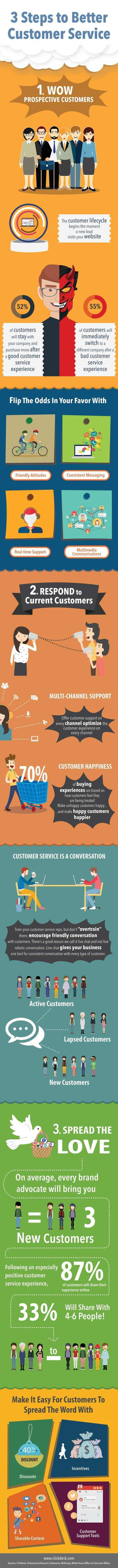 Case Study: Top 3 ways to build better Customer Services | All Infographics | Scoop.it