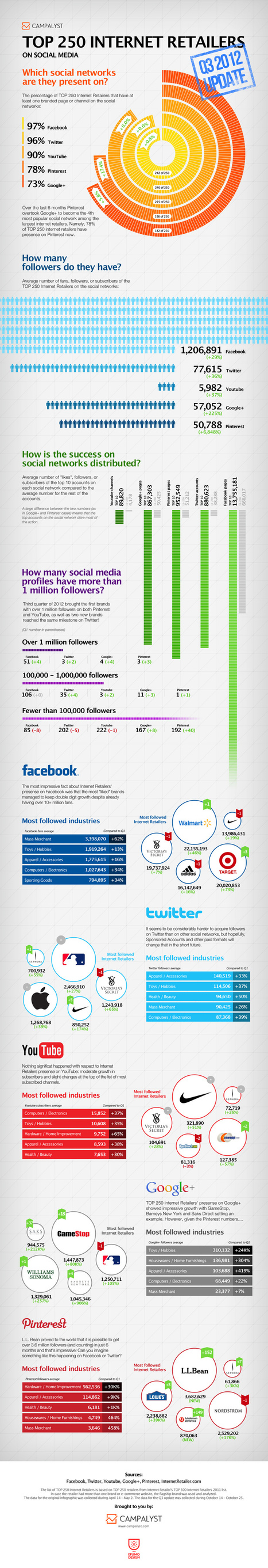 Top 250 retailers on social media Q3 2012 update (Infographic) | sociallyawesome | Scoop.it