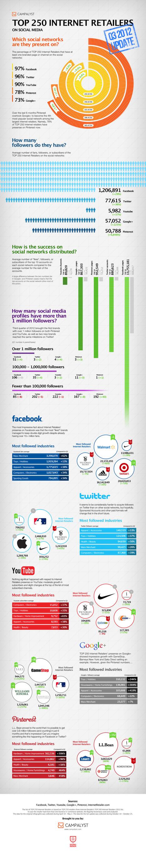 The Top Internet Retailers On Facebook, Twitter, Pinterest And Google+ [INFOGRAPHIC] - AllTwitter | Marketing & Webmarketing | Scoop.it