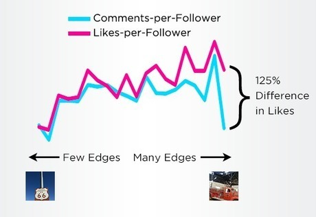 How to Get More Likes and Followers on Instagram (according to Science) | Marketing with Instagram | Scoop.it