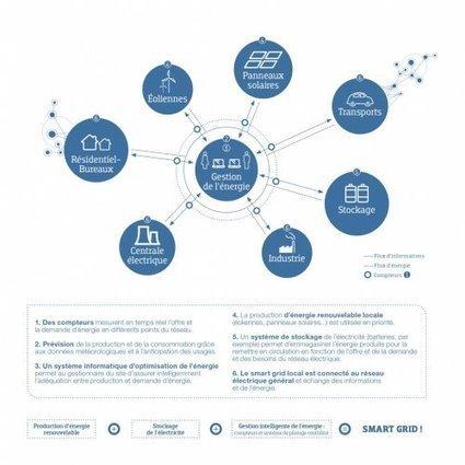 Smart Grid Experience – Le réseau électrique intelligent expliqué par Cofely Ineo - GDF SUEZ - [CDURABLE.info l'essentiel du développement durable] | Smart Grids | Scoop.it