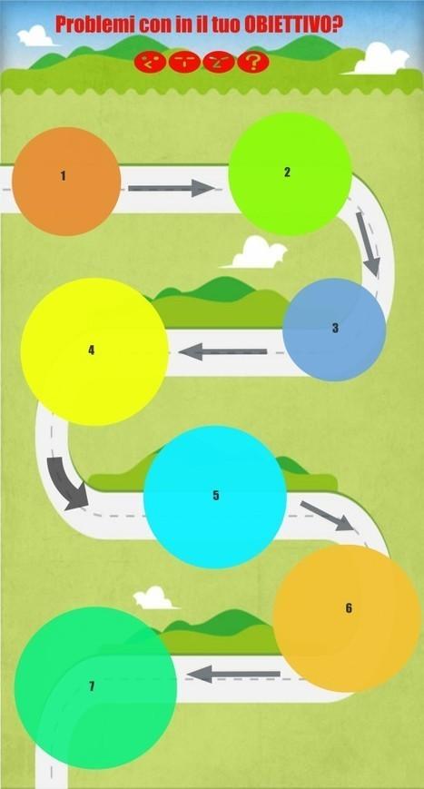 7 punti per testare e migliorare i tuoi progetti! | Ipnosi e Coaching | COACH-4YOU _ | Scoop.it