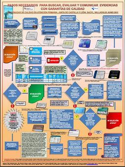 Enfermería Basada en la Evidencia (EBE): Herramientas de bolsillo para la búsqueda de evidencias | Enfermería basada en la evidencia | Scoop.it
