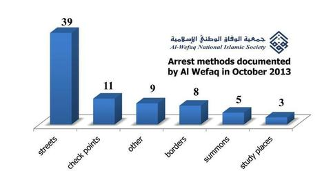 Bahrain's October 2013: more than 1253 Human Rights violations | Human Rights and the Will to be free | Scoop.it