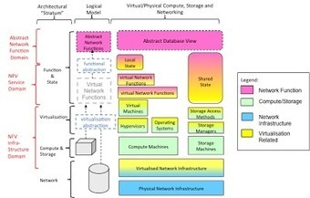Streaming Media and RTOS: Why Network Functions Virtualization (NFV)?? | Why Network Functions Virtualization & SDN | Scoop.it