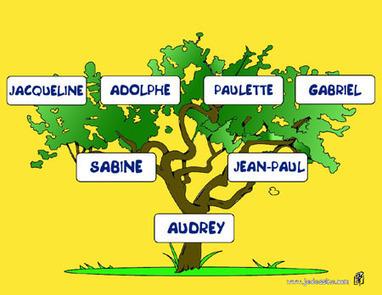 Comment faire ton arbre généalogique. - FABRIQUE TON ARBRE GENEALOGIQUE | Arbre généalogique | Scoop.it