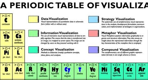 A Periodic Table Of Visualization Methods Nlg Consulting