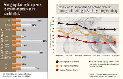 CDC VitalSigns - Secondhand Smoke | Planetnurse 3.0 | Scoop.it