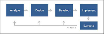Reflections on Instructional Design: ADDIE Process of Instructional Design | Higher Education Online | Scoop.it