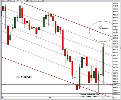 Jesse's Café Américain: Gold, Silver, and the May Jobs Report | Gold and What Moves it. | Scoop.it