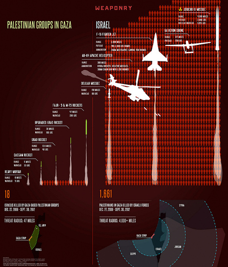 Imbalance of Power: Understanding Weapons and Casualties in Gaza and Israel | Intervalles | Scoop.it