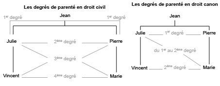 Implexe et calculs de parenté en droit civil et droit canonique - Fiche pratique | L'internaute | Nos Racines | Scoop.it