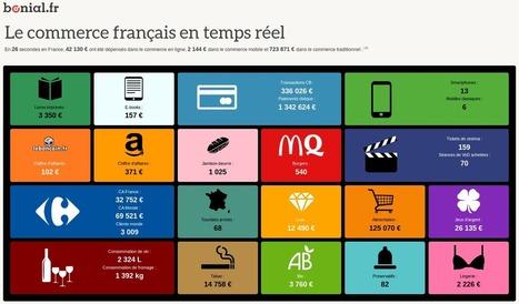 Le commerce français en temps réel | Dat@Viz | Scoop.it