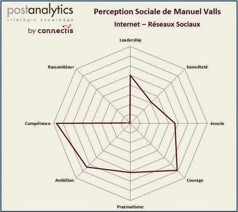 Perception Sociale: Analyse éclair   Intelligence Stratégique   Scoop.it