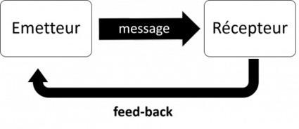Digital : les fondamentaux de la communication   Webmarketing & Communication digitale   Scoop.it