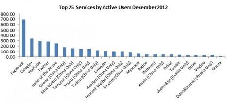 Quel est le point faible de Facebook face à Google Plus ? | Ozil Conseil | Les Réseaux Sociaux & Webmarketing | Scoop.it