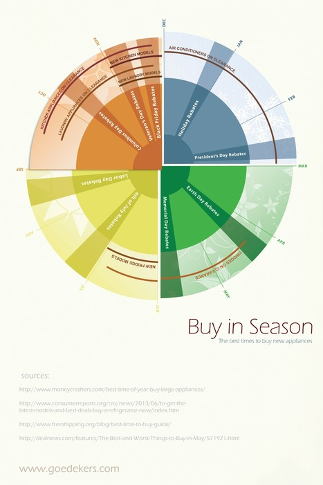 Buy in Season: The Best Times to Buy Appliances [Infographic] - Goedeker's Home Life | AP psych infographs | Scoop.it