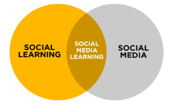 Debunking 4 Myths of Social Learning | Love Learning | Scoop.it
