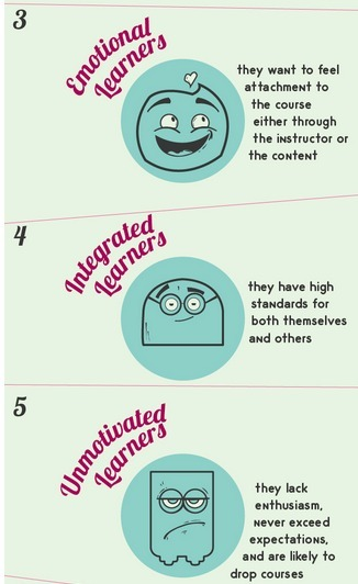 10 Types of Learners You Can Run Into - Online or F2F | Communication design | Scoop.it