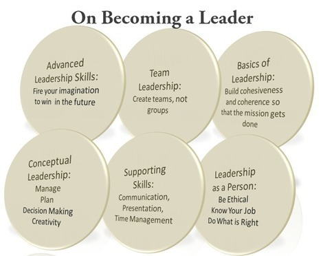The Art and Science of Leadership: An ♝Iconic Insight♗ | Leadership, Management and EVOLVABILITY | Scoop.it