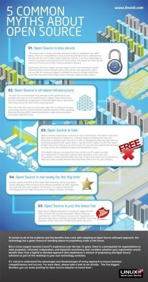 5 mitos sobre el Open Source #infografia #infographic | Educación a Distancia y TIC | Scoop.it