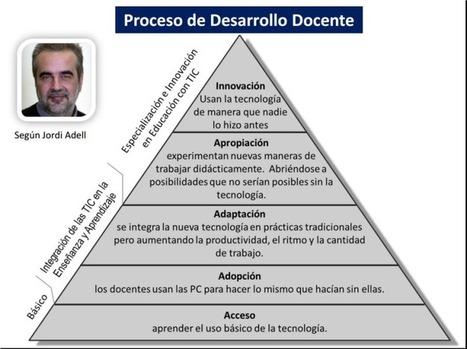 Proceso de Desarrollo Docente por @jordi_a | Temes d'educació | Scoop.it