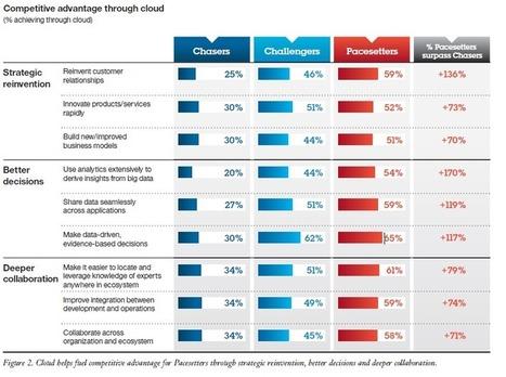 Competitive Cloud Computing | Advantages of Cloud Use | Cloud IT | Scoop.it