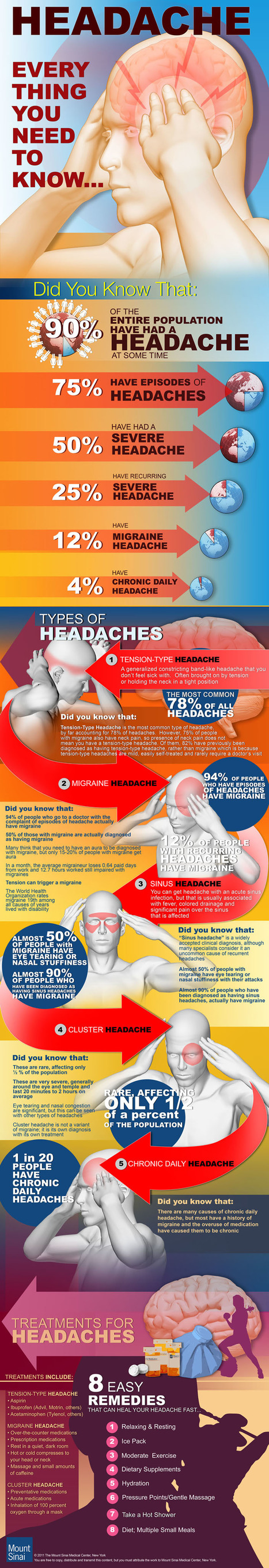Health Tips: 90% of World Population Suffering from Headache [How to Prevent] | All Infographics | Health and Nutrition | Scoop.it