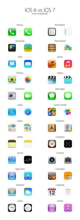 Apple iOS 6 vs iOS 7 - Side-by-Side iCons Comparison - | iPhone 5S Release Date | Scoop.it