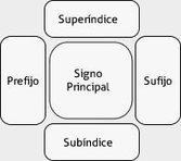 Silabario Maya. Escribir fonéticamente. | Ecriture Maya | Scoop.it