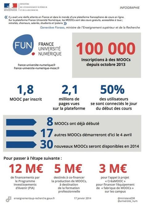 France Université Numérique : les cours démarrent en grande pompe | Libertés Numériques | Scoop.it