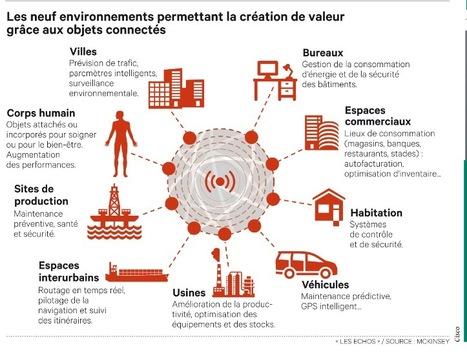 Les 9 environnements permettant la création de valeur grâce aux objets connectés   Big Data   Scoop.it
