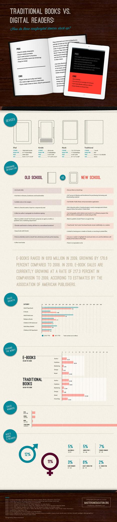 Infografik: Vergleich des traditionellen Buchs gegen eBooks ... | Publishing 2.0 | Scoop.it