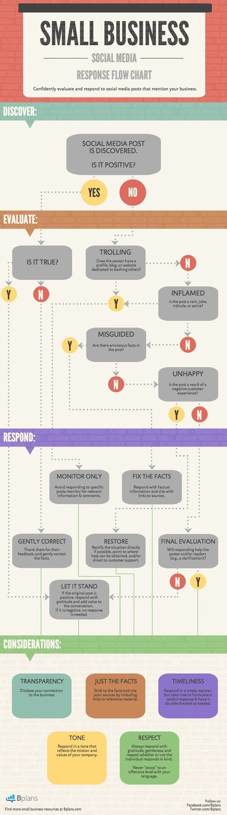 Social Media Response Flow Chart for Small Businesses - Decision tree INFOGRAPHIC | #WebMarketing Su Misura | Scoop.it