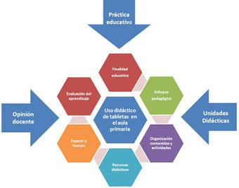 De la investigación a la guía práctica de la #EducaciónDigital | Educación y TIC | Scoop.it